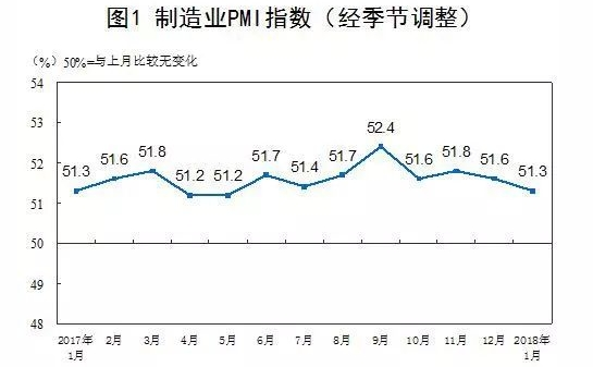 2018年1月中国采购经理指数运行情况.jpg
