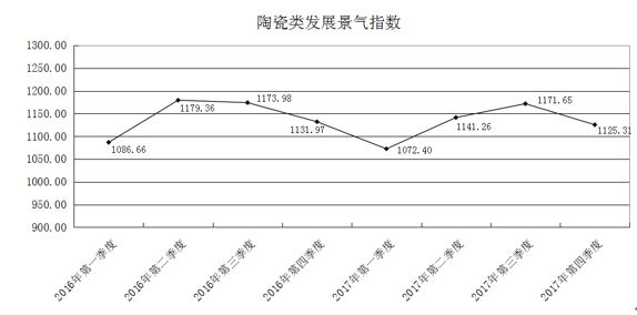 陶瓷类发展景气指数.jpg
